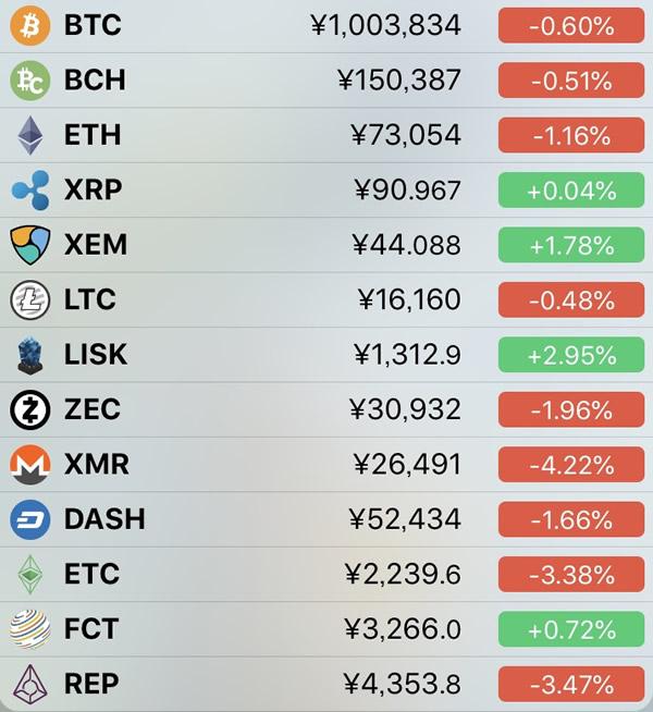 仮想通貨価格-前日比-4月29日