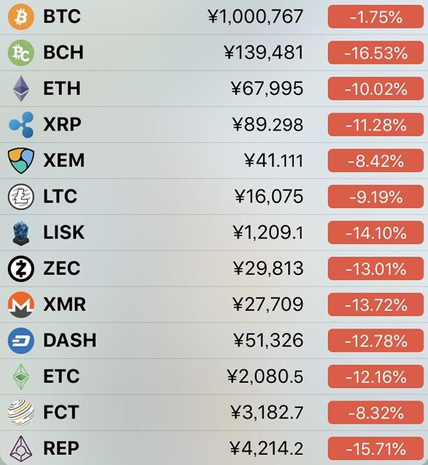 仮想通貨価格-前日比-4月25日
