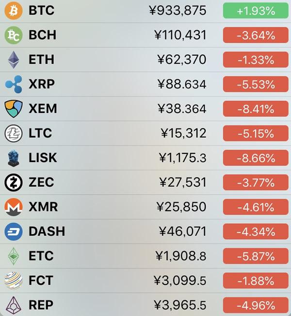 仮想通貨価格-前日比-4月21日