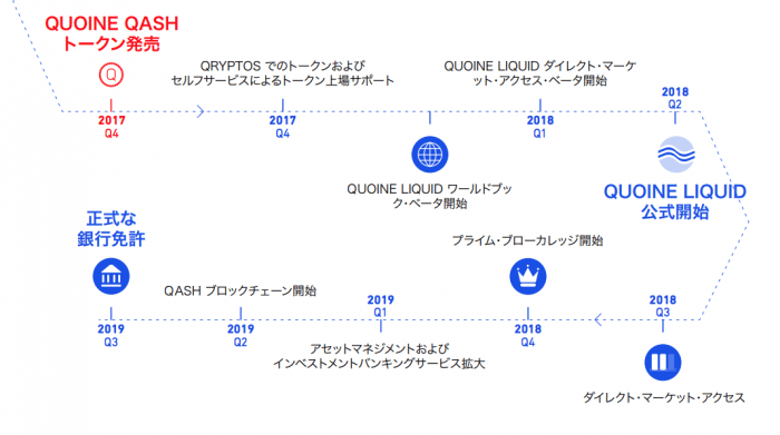 LIQUIDロードマップ
