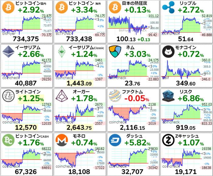 仮想通貨価格-前日比-4月7日