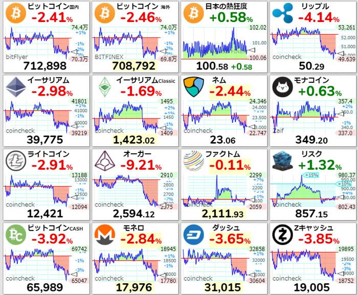 仮想通貨価格-前日比-4月6日