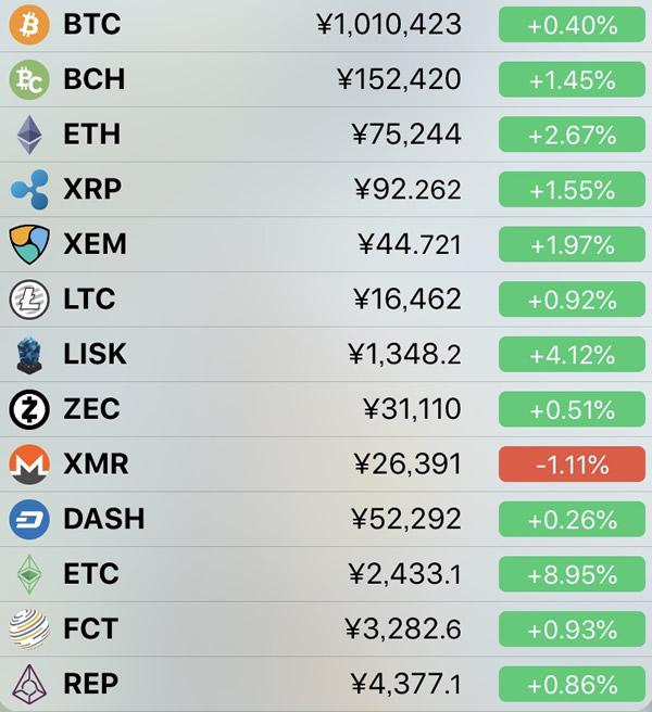 仮想通貨価格-前日比-4月30日
