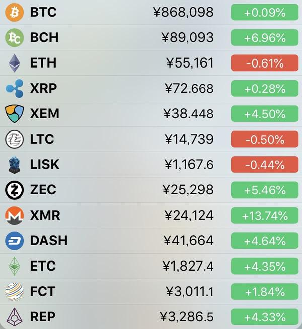 仮想通貨価格-前日比-4月18日