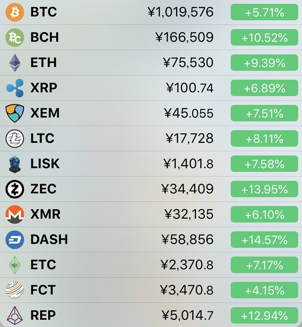 仮想通貨価格-前日比-4月24日