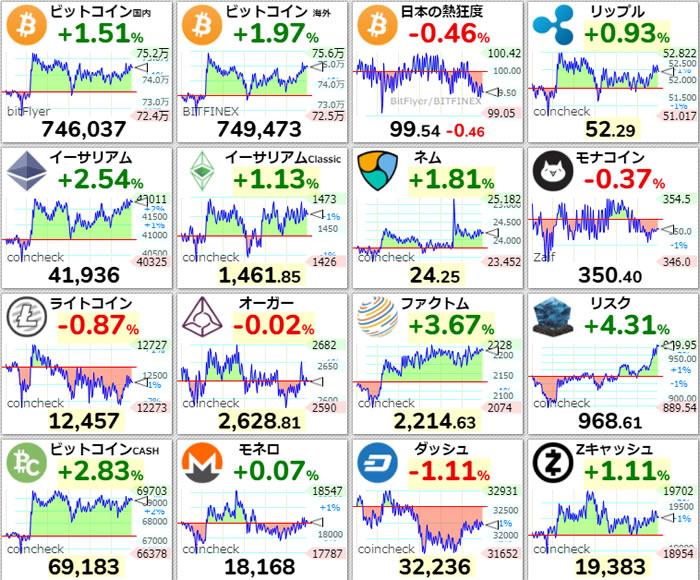 仮想通貨価格-前日比-4月8日