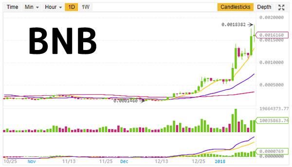 BNBチャート