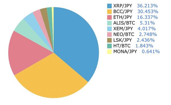 仮想通貨日記-ポートフォリオ-5月3日