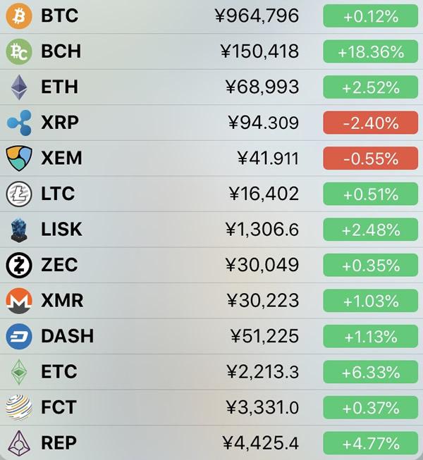 仮想通貨価格-前日比-4月23日