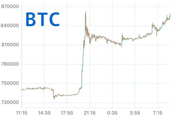 BTC高騰チャート