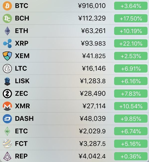 仮想通貨価格-前日比-4月20日