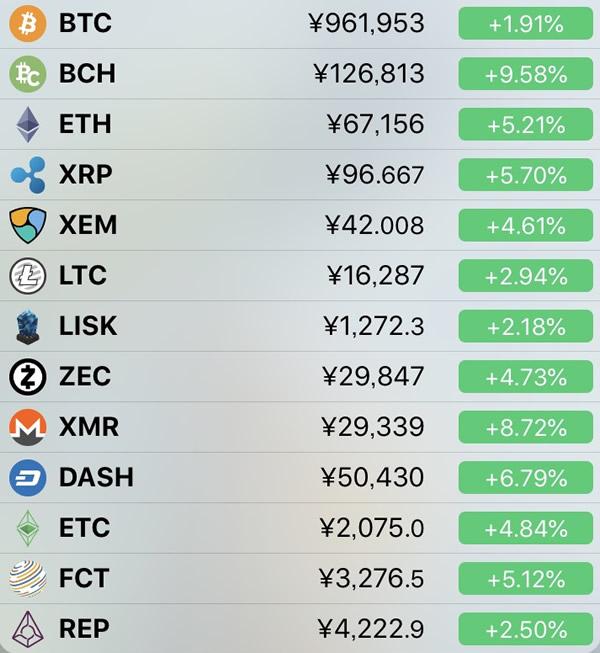 仮想通貨価格-前日比-4月22日