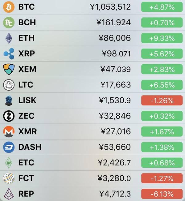 仮想通貨価格-前日比-5月4日