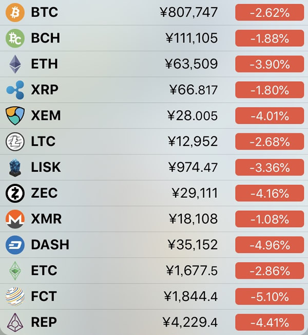 仮想通貨価格-前日比-5月27日