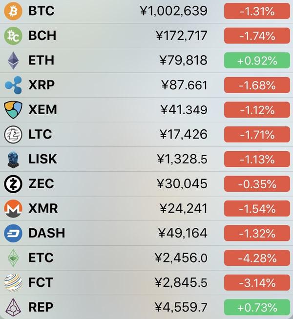 仮想通貨価格-前日比-5月8日