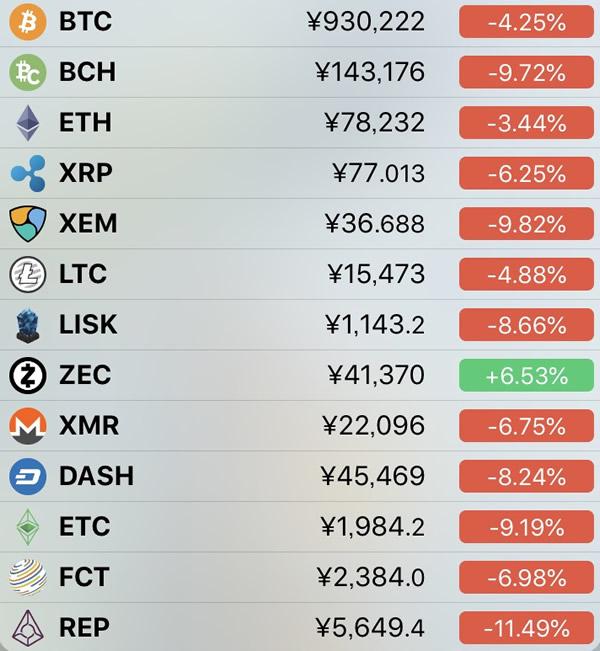 仮想通貨価格-前日比-5月16日