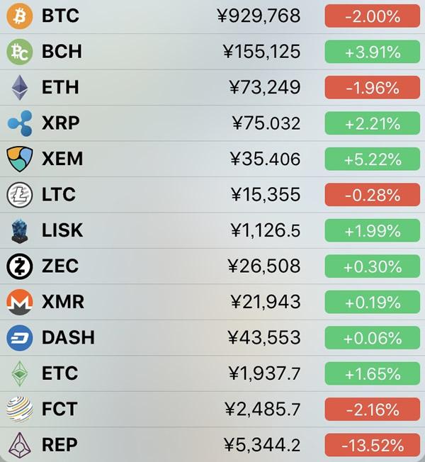 仮想通貨価格-前日比-5月12日