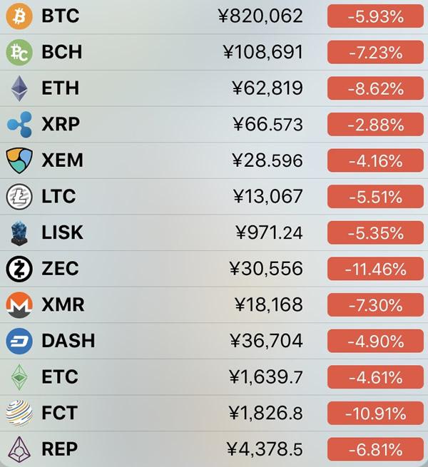 仮想通貨価格-前日比-5月24日