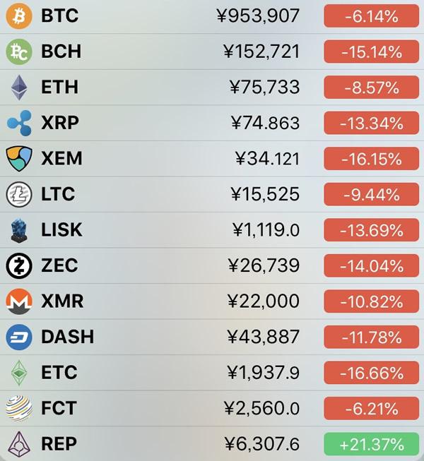 仮想通貨価格-前日比-5月11日