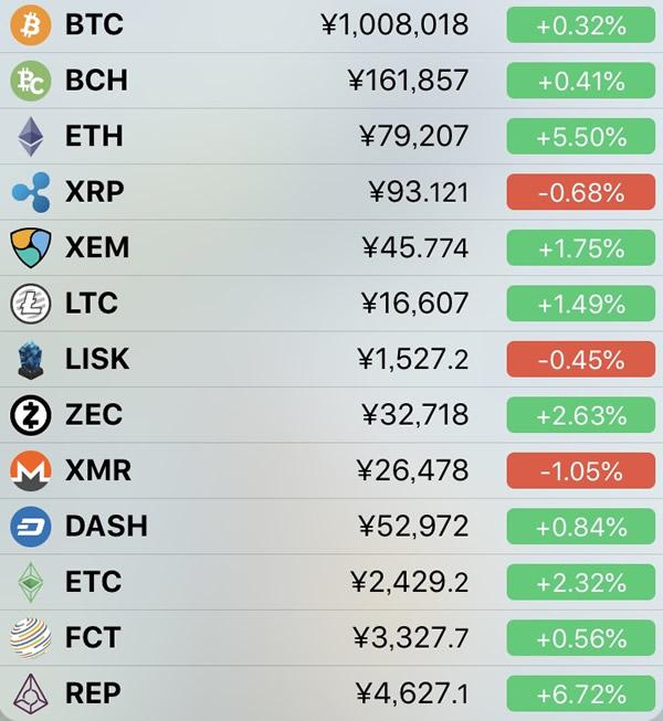 仮想通貨価格-前日比-5月3日