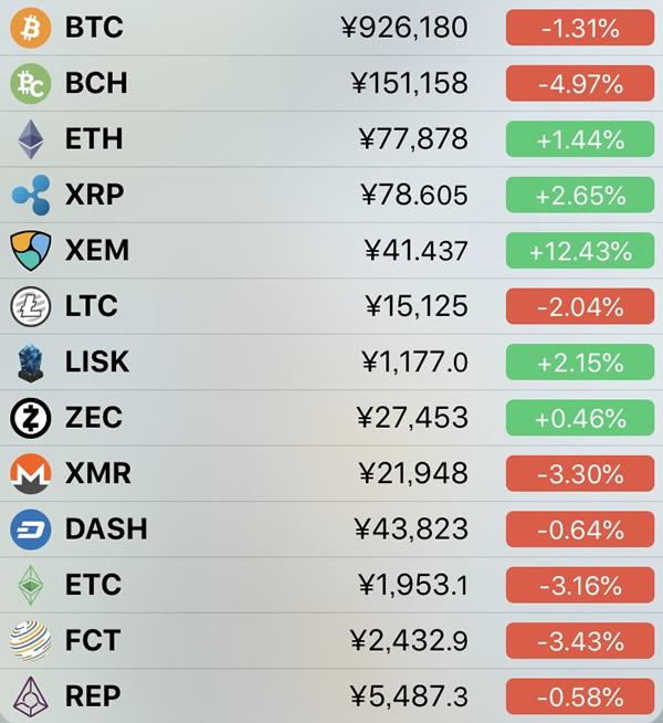仮想通貨価格-前日比-5月14日