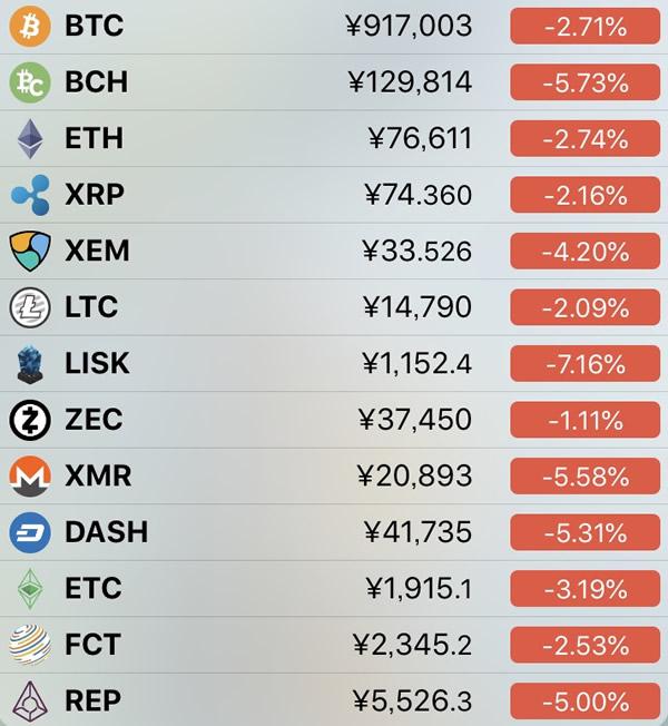 仮想通貨価格-前日比-5月22日