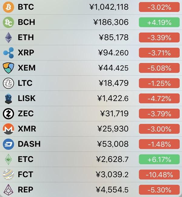 仮想通貨価格-前日比-5月6日