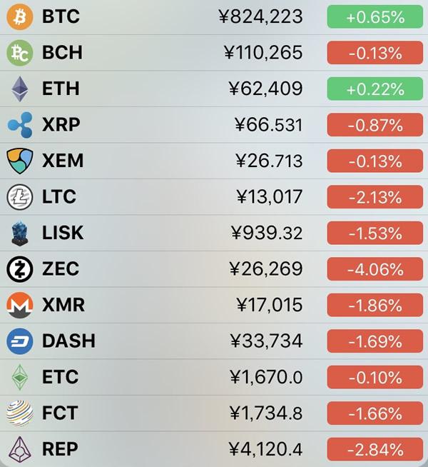 仮想通貨価格-前日比-5月31日