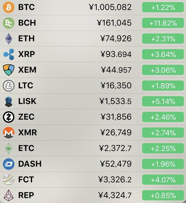 仮想通貨価格-前日比-5月2日