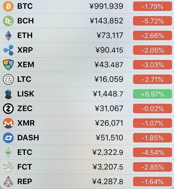 仮想通貨価格-前日比-5月1日