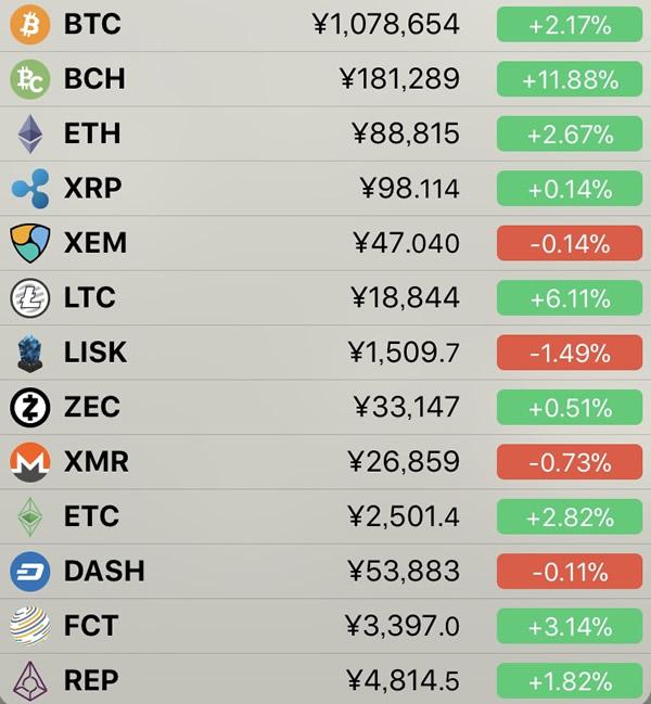 仮想通貨価格-前日比-5月5日