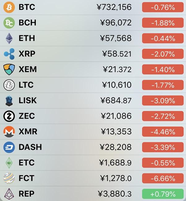 仮想通貨価格-前日比-6月20日