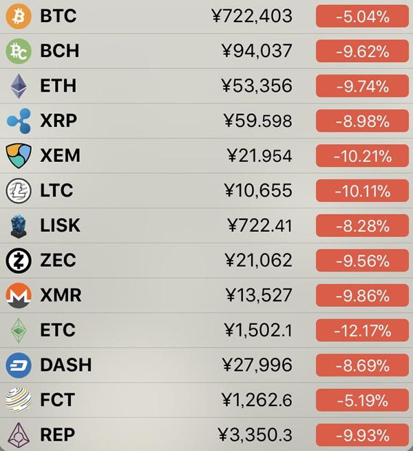 仮想通貨価格-前日比-6月13日