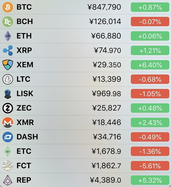 仮想通貨価格-前日比-6月7日