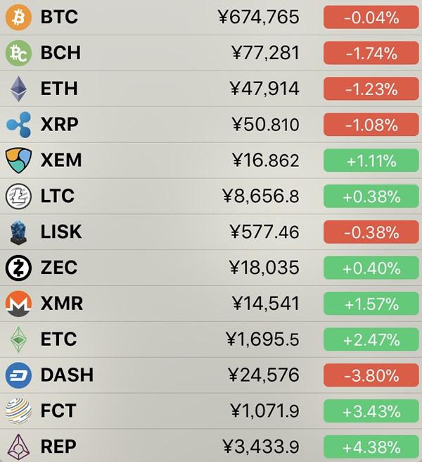 仮想通貨価格-前日比-6月28日