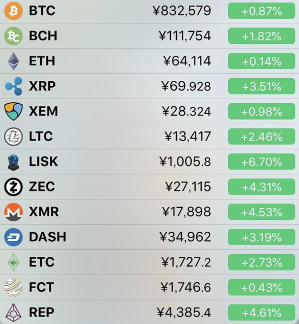 仮想通貨価格-前日比-6月2日