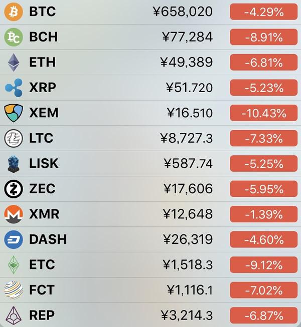 仮想通貨価格-前日比-6月24日