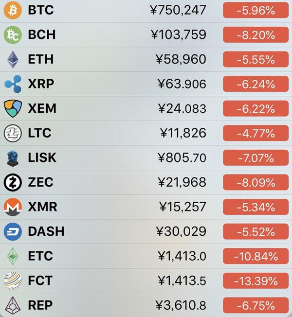 仮想通貨価格-前日比-6月11日