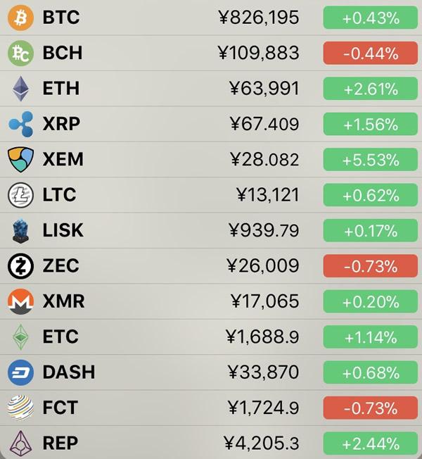 仮想通貨価格-前日比-6月1日