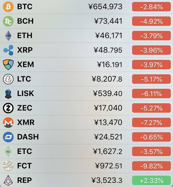 仮想通貨価格-前日比-6月29日