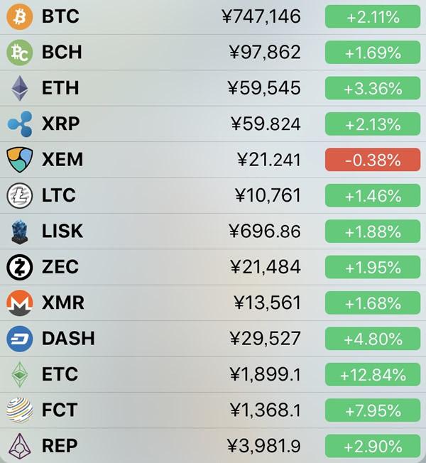 仮想通貨価格-前日比-6月21日