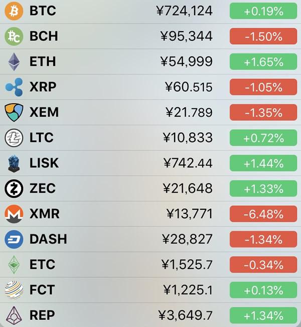 仮想通貨価格-前日比-6月15日