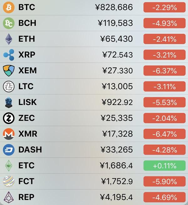 仮想通貨価格-前日比-6月8日