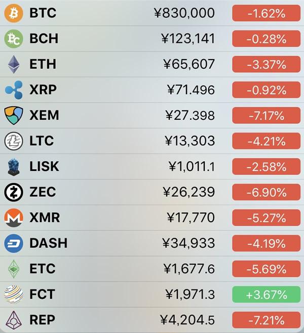 仮想通貨価格-前日比-6月4日