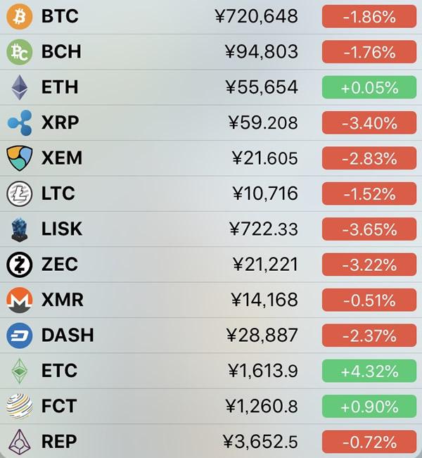 仮想通貨価格-前日比-6月16日