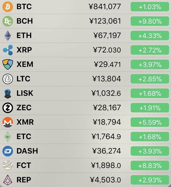 仮想通貨価格-前日比-6月3日