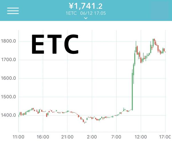 6月12日ETCチャート