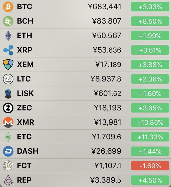 仮想通貨価格-前日比-6月25日