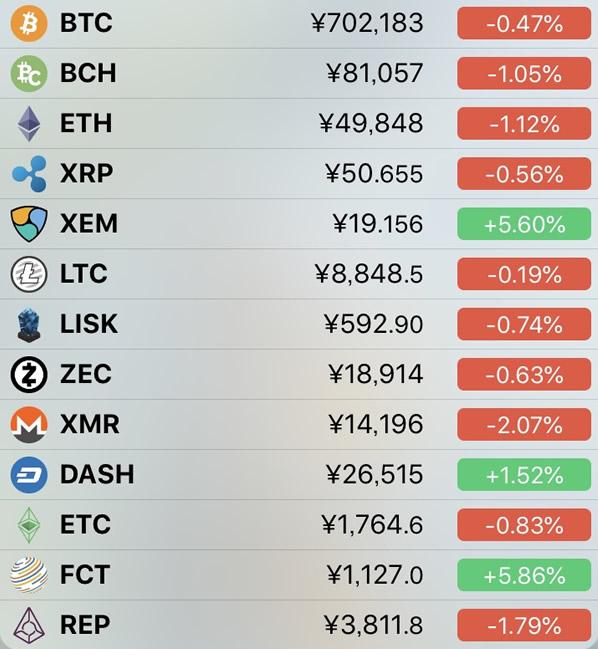 仮想通貨価格-前日比-7月2日