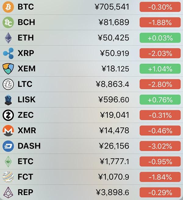 仮想通貨価格-前日比-7月1日